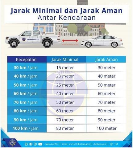 sebuah gambar menunjukkan jarak aman dan jarak minimal dalam dua kendaraan jika mengendarai di jalan