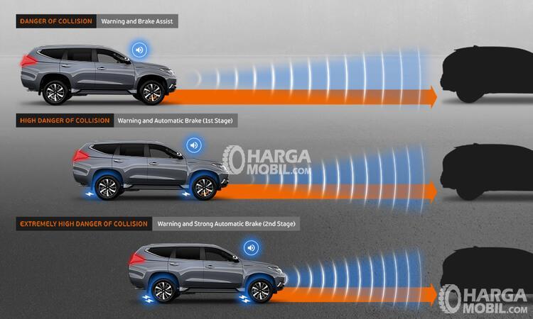 gambar cara kerja fitur ultrasonic misacceleration mitigation system (ums) di mobil Mitsubishi Pajero 2017