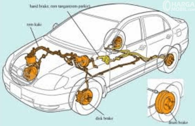Gambar ini menunjukkan ilustrasi cara kerja sistem pengereman pada mobil