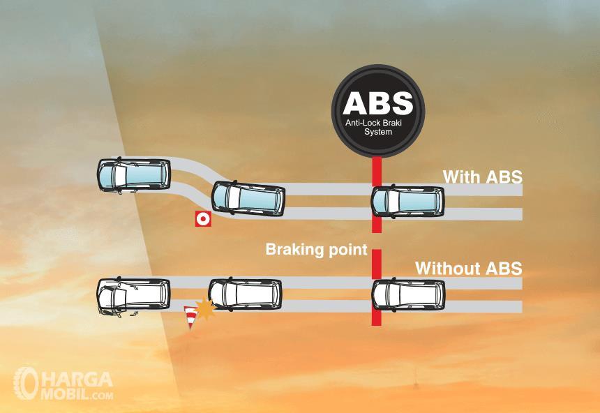 Ilustrasi sistem pengiriman ABS pada mobil