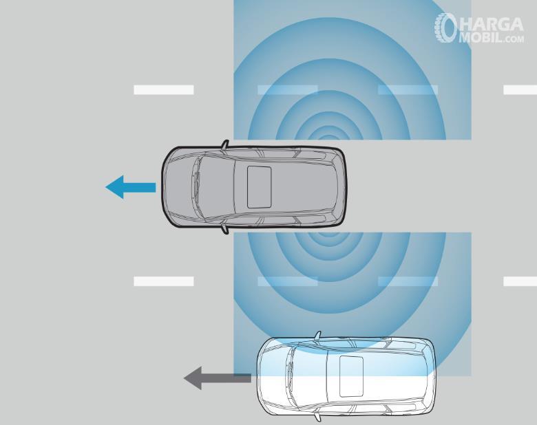 Gambar ini menunjukkan ilustrasi fitur Blind Spot information