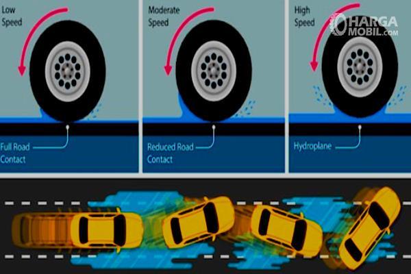 Gambar ini menunjukkan ilustrasi saat terjadi aquaplaning