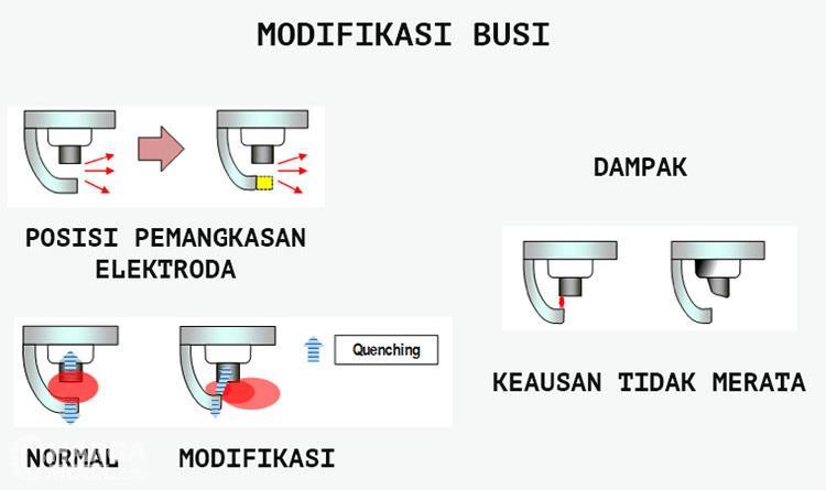 Gambar ini menunjukkan ilustrasi modifikasi busi dengan pemotongan elektroda ground