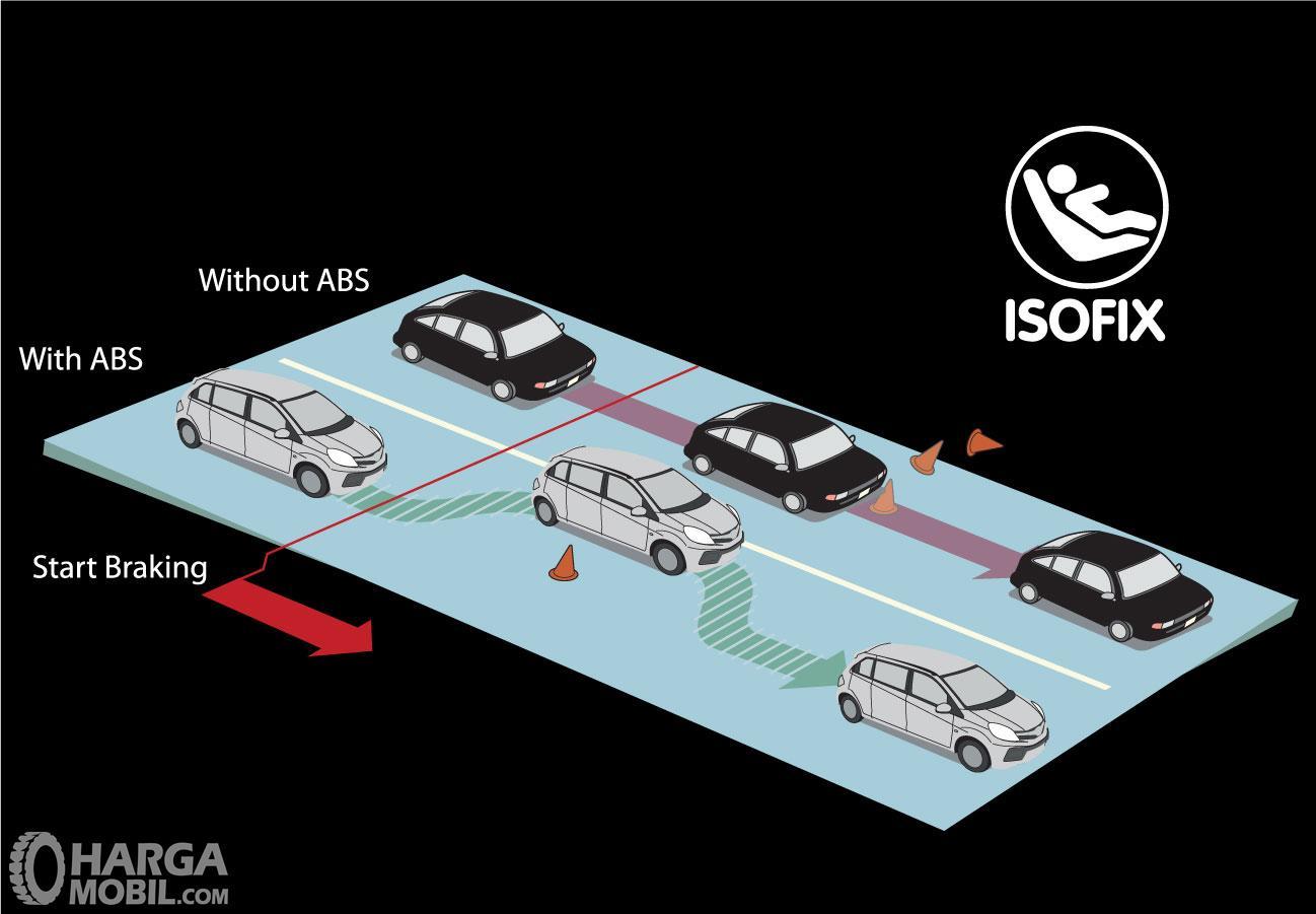 Ilustrasi mobil dengan sistem pengereman ABS dan tanpa sistem pengereman ABS. Yang menggunakan ABS lebih aman.