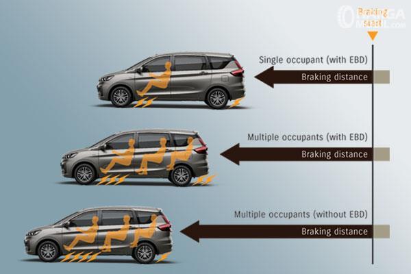 Suzuki Ertiga GA sudah menerapkan fitur keselamatan standar