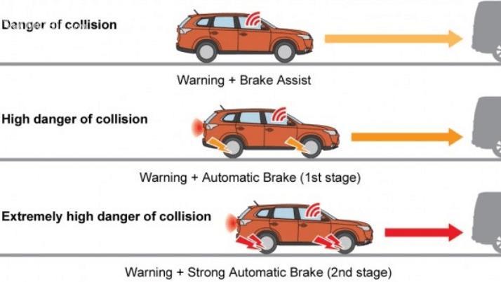 Gambar ini menunjukkan ilustrasi fitur Brake Assist pada mobil