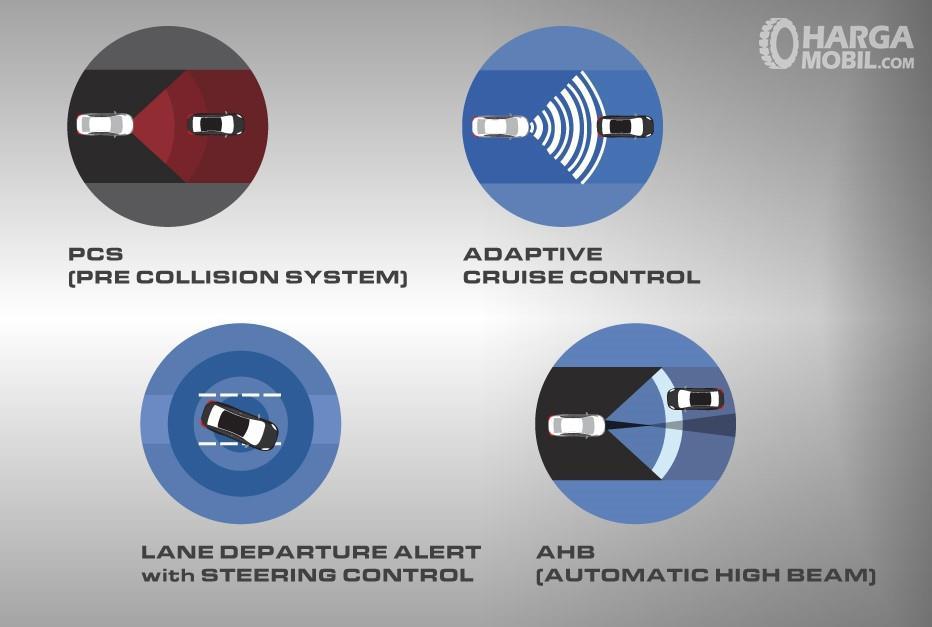 Gambaran fitur keselamatan Toyota Safety Sense pada All New Toyota Corolla Altis Hybrid