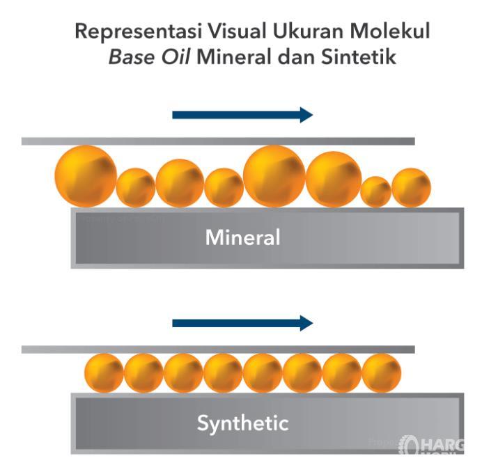 Gambar ini menunjukkan ilustrasi kinerja ,olekul oli