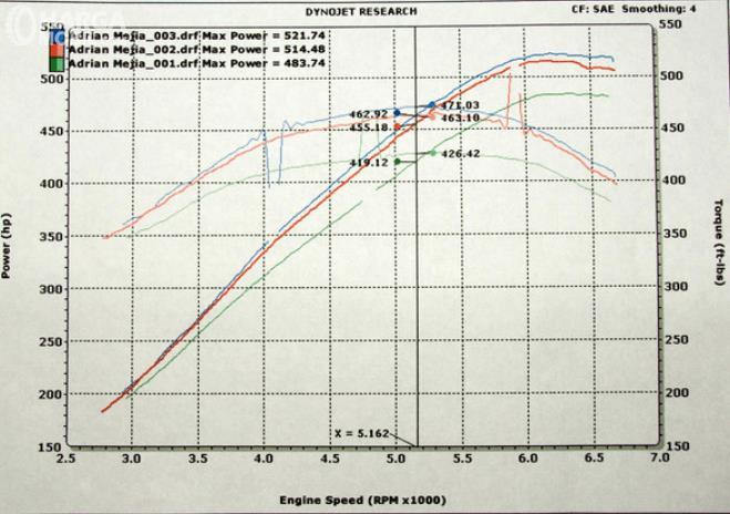 Gambar ini menunjukkan contoh diagram hasil dyno test dalam diagram Kurva