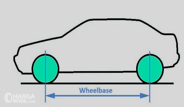Gambar ini menunjukkan ilustrasi wheelbase pada mobil