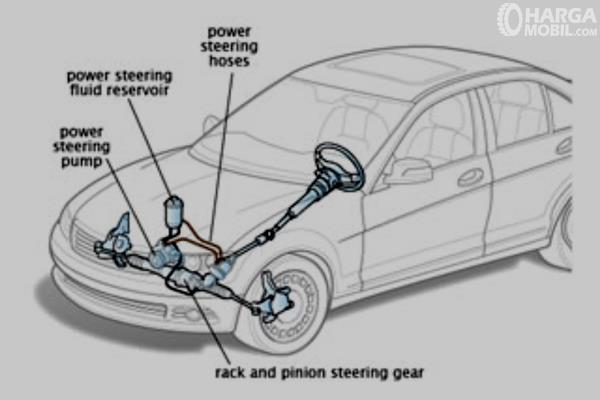 Gambar ini menunjukkan ilustrasi kinerja dari Power Steering Hidrolik
