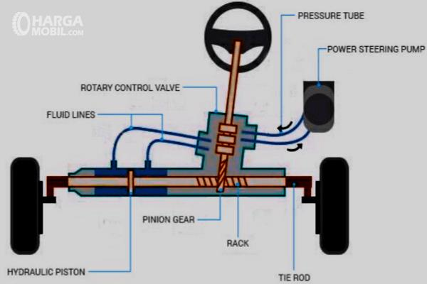 Gambar ini menunjukkan ilustrasu kinerja sistem power steering hidrolik