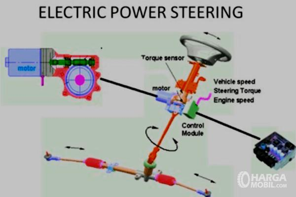 Gambar ini menunjukkan ilustrasi kinerja power steering elektrik