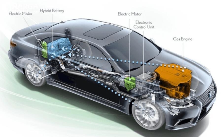 Gambar ini menunjukkan cara kerja mobil dengan teknologi hybrid