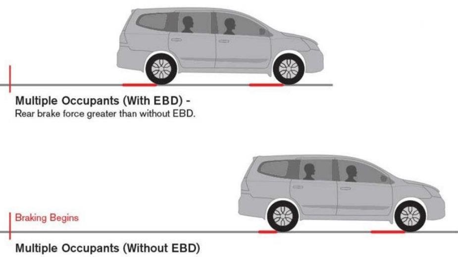 Gambar ini menunjukkan ilustrasi fitur EBD pada Nissan Grand Livina X-Gear 2013