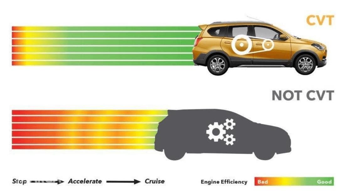 Gambar ini menunjukkan ilustrasi mobil Datsun GO+ Panca CVT 2019 dengan transmisi CVT dan non CVT