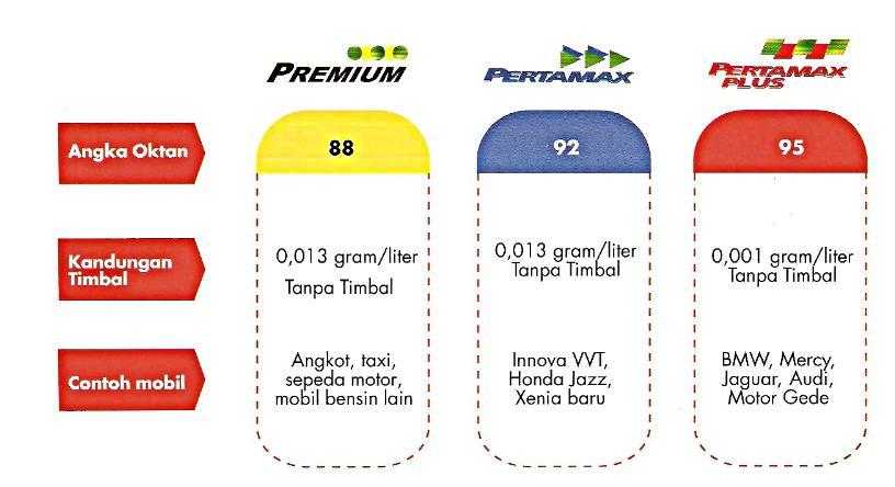 Gambar ini menunjukkan informasi oktan bahan bakar