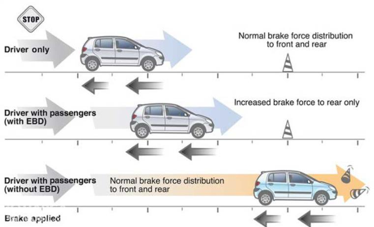 Gambar ini menunjukkan ilustrasi fitur Fitur EBD (Electronic Brake-force Distribution) di mobil
