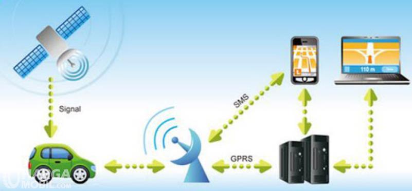Gambar ini menunjukkan ilustrasi kerja GPS tracker mobil