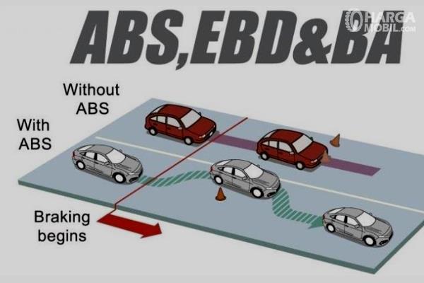 Gambar ini menunjukkan fitur ABS pada Mobil Honda Civic Turbo 2016