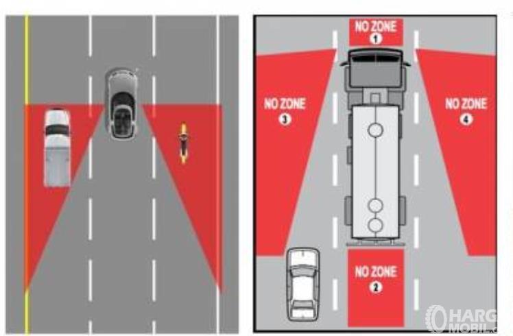 Gambar ini menunjukkan ilustrasi area blind spot kendaraan