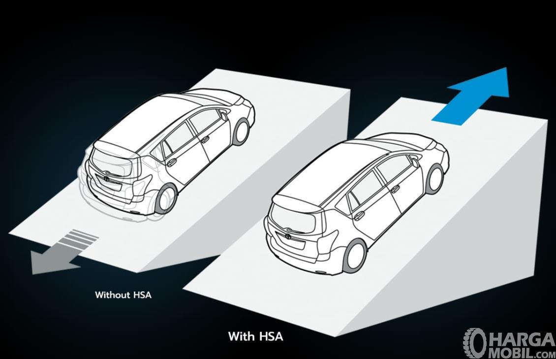 Gambar ini menunjukkan ilustrasi fitur HSA Toyota Yaris GR Sport 2021